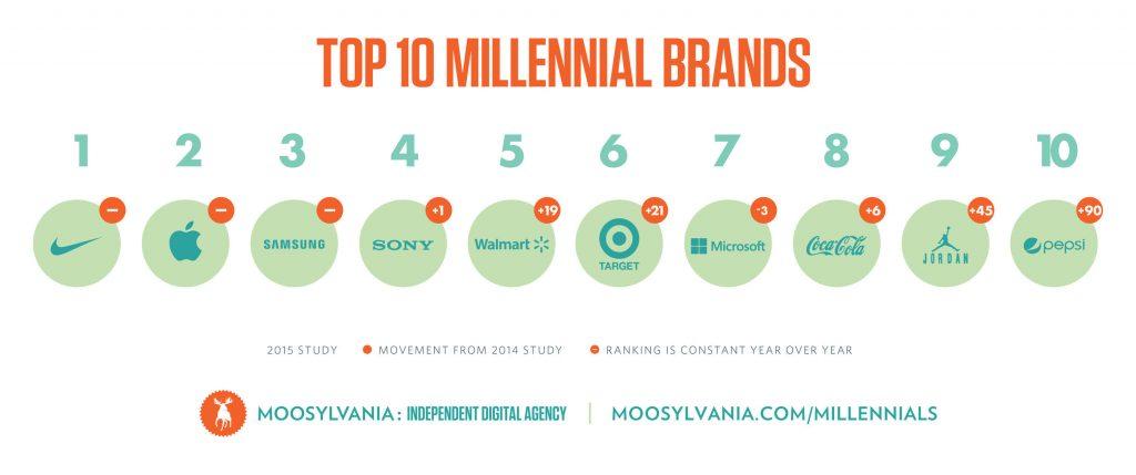 Top 10 Millennial Brands (PRNewsFoto/Moosylvania)