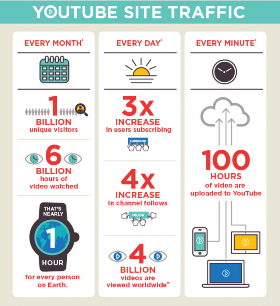youtube_infographic