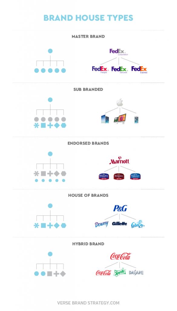 Graphic examples of the various brand house types
