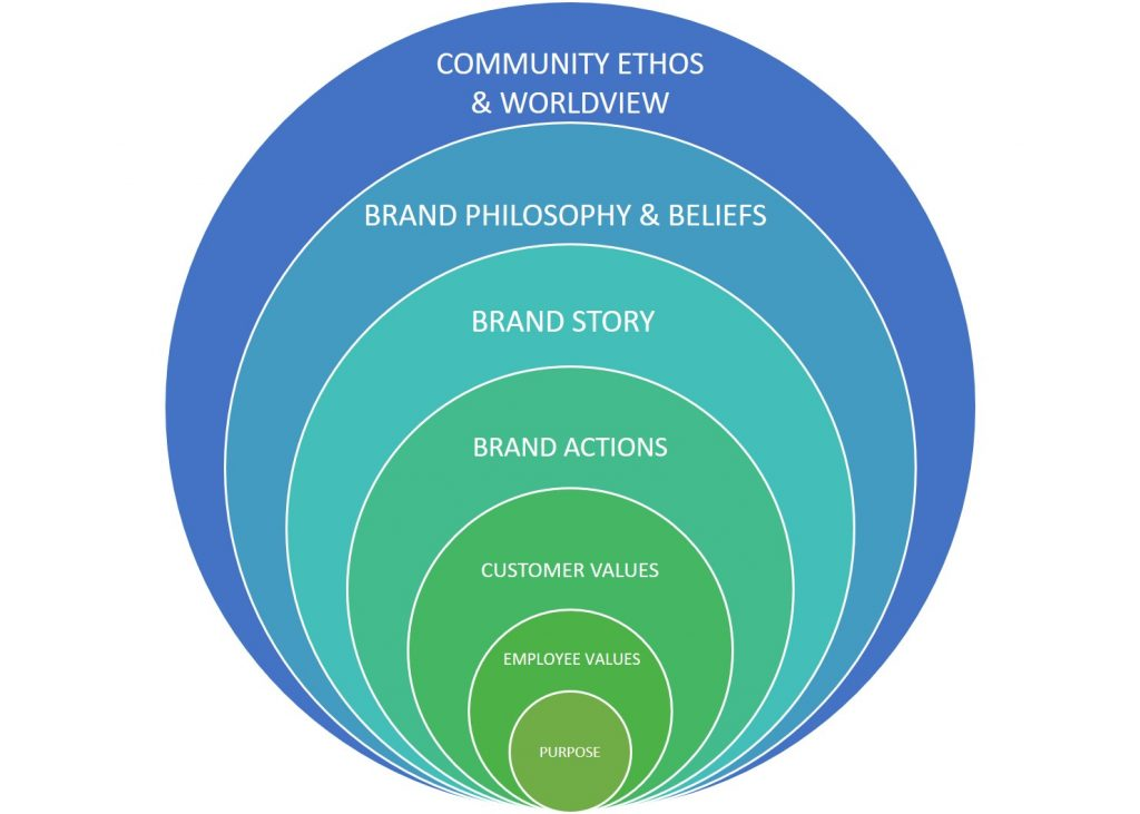 A brand culture is a set of experiences, attitudes, values and meanings presented as a visual.