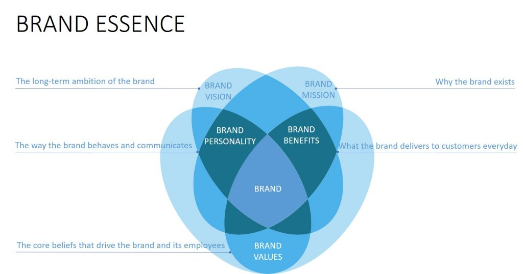 Visual depicting the essence of a brand.