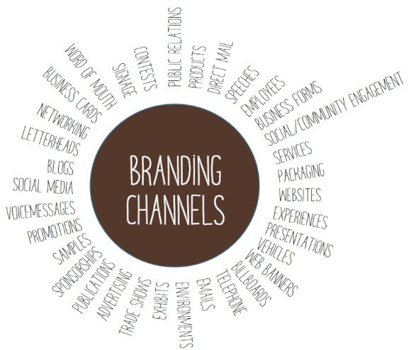 Brand channels infographic