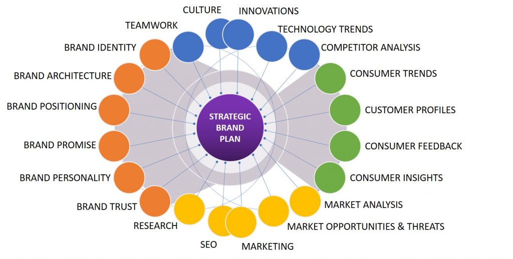 Strategic brand plan infographic