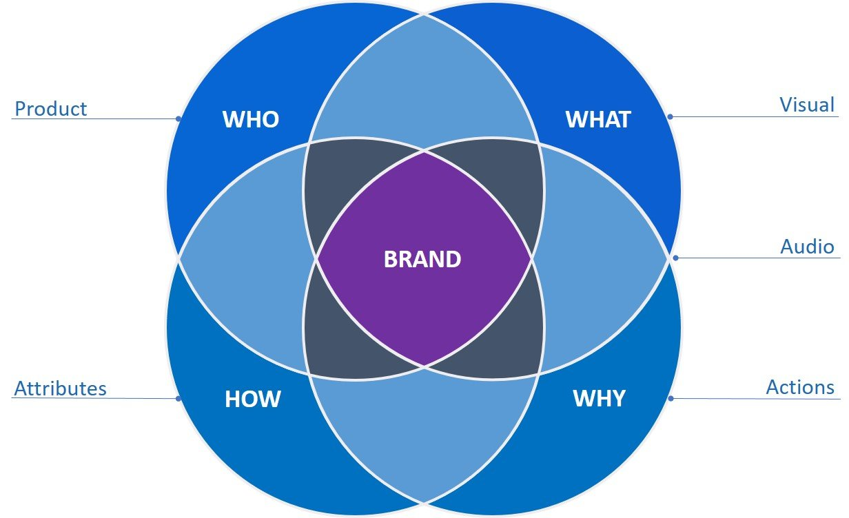 The Who, What, How & Why of a Brand